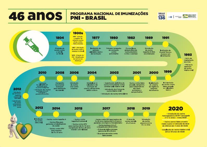 Programa Nacional de Imunizações - PNI - Brasil - 46 anos