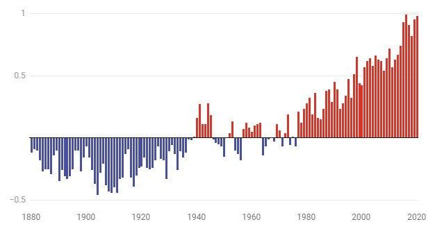 Relatório climático do IPCC